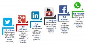 prescriptio marketing reclame media: gebruik sociale media in Nederland 2016