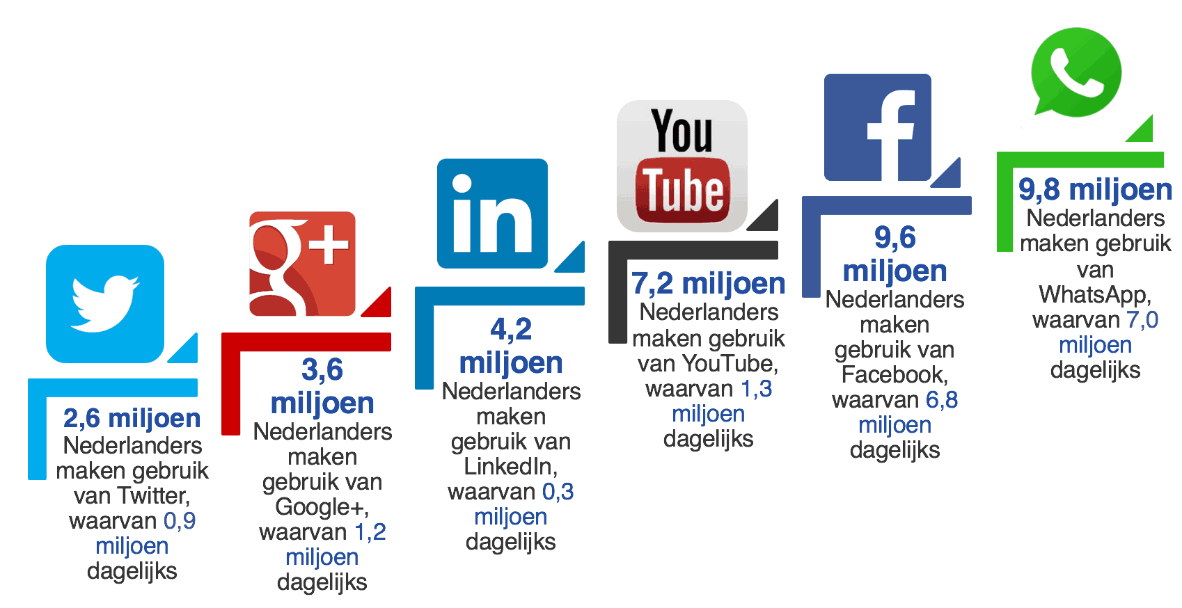 prescriptio marketing reclame media: gebruik sociale media in Nederland 2016
